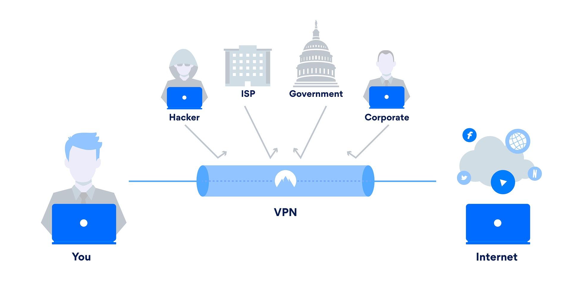 shéma_VPN